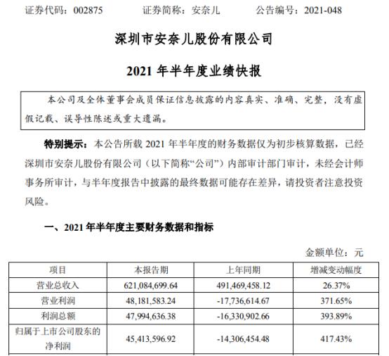 安奈儿2021年上半年净利4541.36万同比扭亏为盈 产品毛利率稳步回升