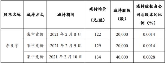 赣锋锂业股东李良学减持8万股 套现1038万