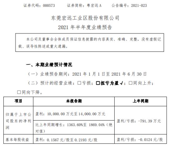 粤宏远A2021年上半年预计净利1亿-1.4亿同比扭亏为盈 确认部分投资收益
