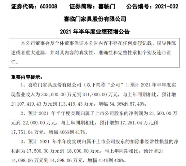 喜临门2021年上半年预计净利2.15亿-2.2亿增长406%-417% 各板块业务稳中向好