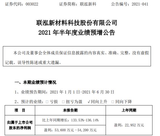 联泓新科2021年上半年预计净利5.36亿-5.42亿增长134%-136% 线缆料销售价格上涨