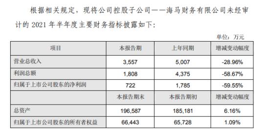 海马汽车控股子公司2021年上半年预计净利722万 同比下滑59.55%