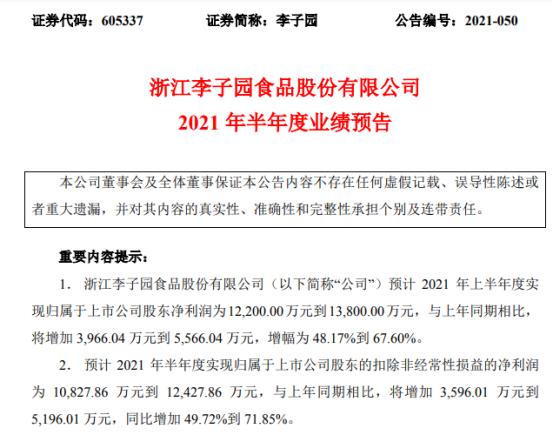 李子园2021年上半年预计净利1.22亿-1.38亿增长48%-68% 公司产能得到稳步提升