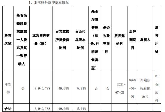 好利来股东王翔宇质押394.08万股 用于担保质押
