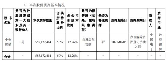 冠捷科技控股股东中电熊猫质押5.55亿股 用于融资担保