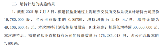 青山纸业股东福建省盐业增持1978万股 耗资4910.67万