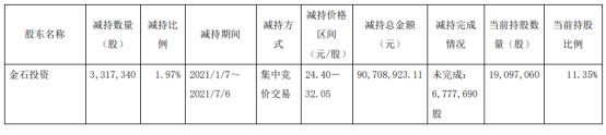 顶点软件股东金石投资减持331.73万股 套现9070.89万