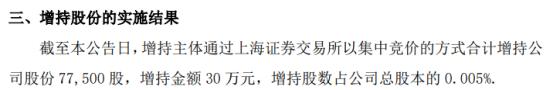 阳光照明董事会秘书张龙增持7.75万股 耗资30万