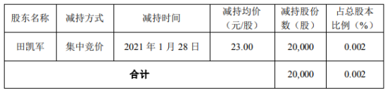 鼎龙股份股东田凯军减持2万股 套现46万