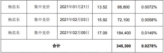 华灿光电2名股东合计减持289.53万股 套现合计约3759.77万