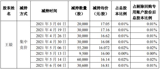 弘信电子股东王毅减持221.67万股 套现约3794.97万