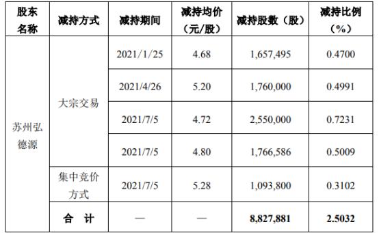 渤海股份股东苏州弘德源减持882.79万股 套现约4166.76万