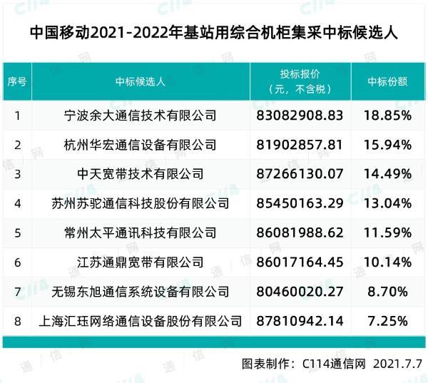 中国移动5万台基站用综合机柜集采:宁波余大等8厂商入围