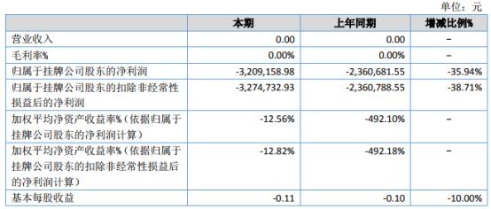 科创数联2021年上半年亏损320.92万亏损增加 销售费用增长