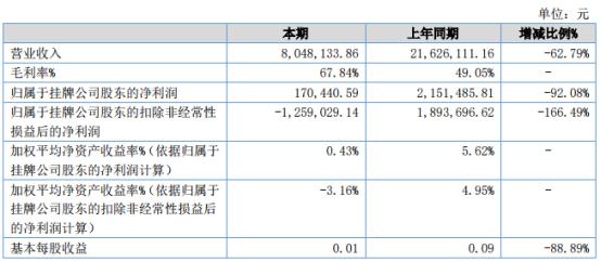 瑞诺医疗2021年上半年净利17.04万下滑92.08% 防疫类医疗器械出口贸易减少