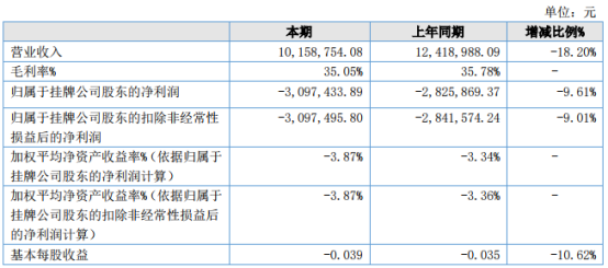 科耐特2021年上半年亏损309.74万亏损增加 销售收入大幅度减少