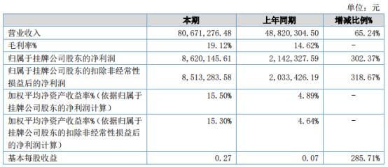 天茂新材2021年上半年净利862.01万增长302.37% 市场需求持续增长