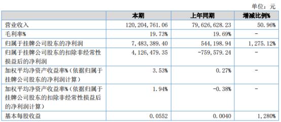 安阳机床2021年上半年净利748.34万增长1275.12% 产品订单增加
