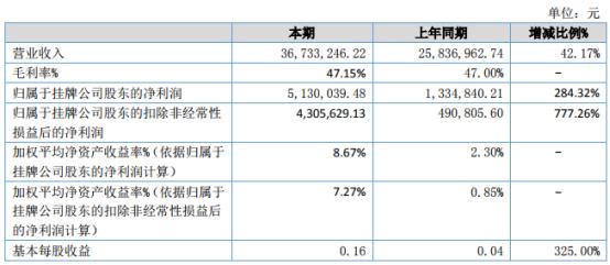 环球矿产2021年上半年净利513万增长284.32% 国内外销售基本恢复正常