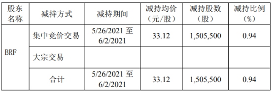 西麦食品股东BRF减持150.55万股 套现4986.22万