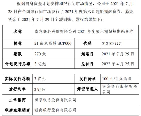 南京高科发行3亿短期融资券 票面利率2.95%