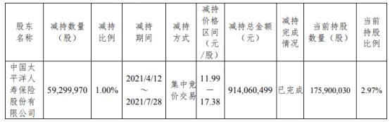 杭州银行股东太平洋人寿减持5930万股 套现9.14亿
