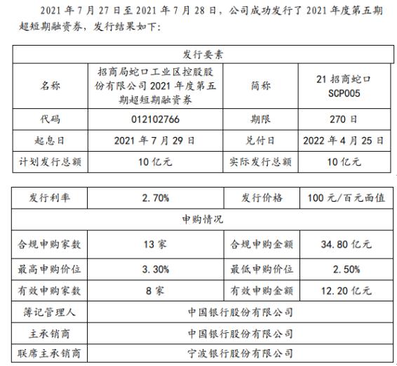 招商蛇口发行10亿短期融资券 票面利率2.7%