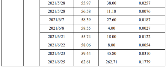 天齐锂业控股股东天齐集团及其一致行动人合计减持3548.24万股 套现约18.39亿