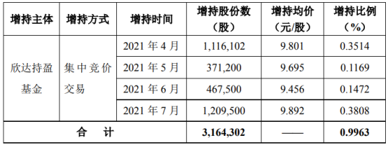 达刚控股股东欣达持盈基金增持316.43万股 耗资约3130.13万