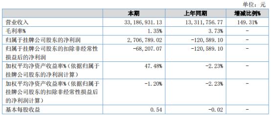树茂盛2021年上半年净利270.68万扭亏为盈 上期公司经营业绩受到不利影响