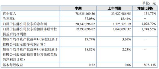 木链网2021年上半年净利2034.26万增长1078.79% 产品毛利增长