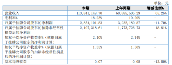骏途网2021年上半年净利285.41万下滑11.7% 各项期间费用增加