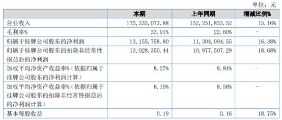 广脉科技2021年上半年净利1315.58万增长16.38% 营业外支出减少