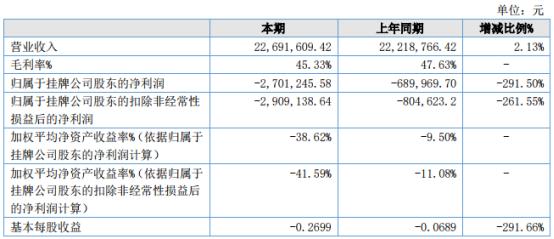 众事达2021年上半年亏损270.12万 较上年同期亏损增加