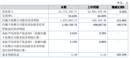 宝亚安全2021年上半年净利167.1万增长311.4% 利息收入增加