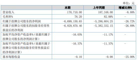 天方科技2021年上半年亏损669.92万亏损增加 研发费用增加