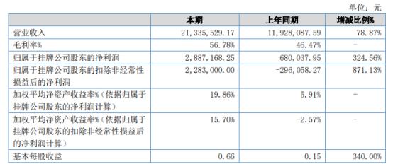 富美特2021年上半年净利288.72万增长324.56% 业务规模扩张