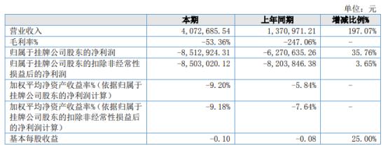 中澳航空2021年上半年亏损851.29万亏损增加 销售费用增加