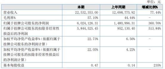 建纬检测2021年上半年净利602.41万增长360.76% 检测业务量增加