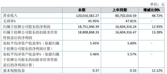 广道高新2021年上半年净利1875.19万增长12.93% 产品市场份额稳步增长
