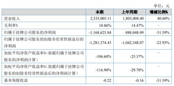 兰桂医疗2021年上半年亏损116.86万亏损增加 营业成本增加