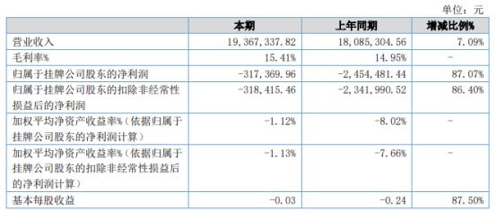 华福环境2021年上半年亏损31.74万 同比亏损减少