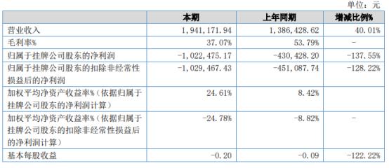 奥哲股份2021年上半年亏损102.25万亏损增加 营业成本增加
