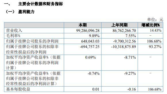 骐俊股份2021年上半年净利64.8万同比扭亏为盈 本期毛利有所增加