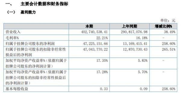 恒丰特导2021年上半年净利增长258.6% 利润总额大幅增加