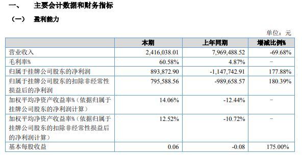 富源智慧2021年上半年净利89.39万同比扭亏为盈 投资项目开始盈利