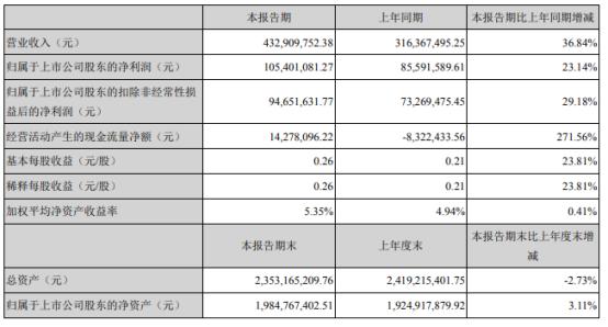 迪普科技2021年上半年净利1.05亿增长23.14% 应用交付产品收入增长