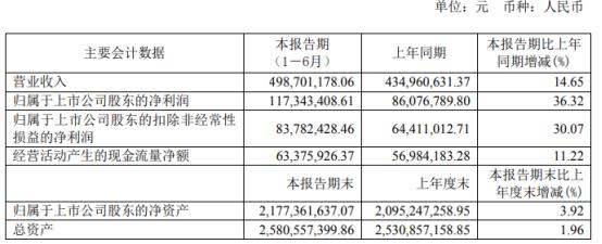 苑东生物2021年上半年净利1.17亿增长36.32% 投资收益增加