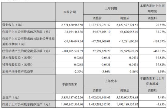 中超控股2021年上半年亏损3402.45万亏损减少 销售网络快速延伸