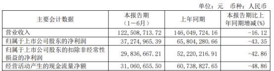 方邦股份2021年上半年净利3727.5万下滑43.35% 电磁屏蔽膜销售单价下降